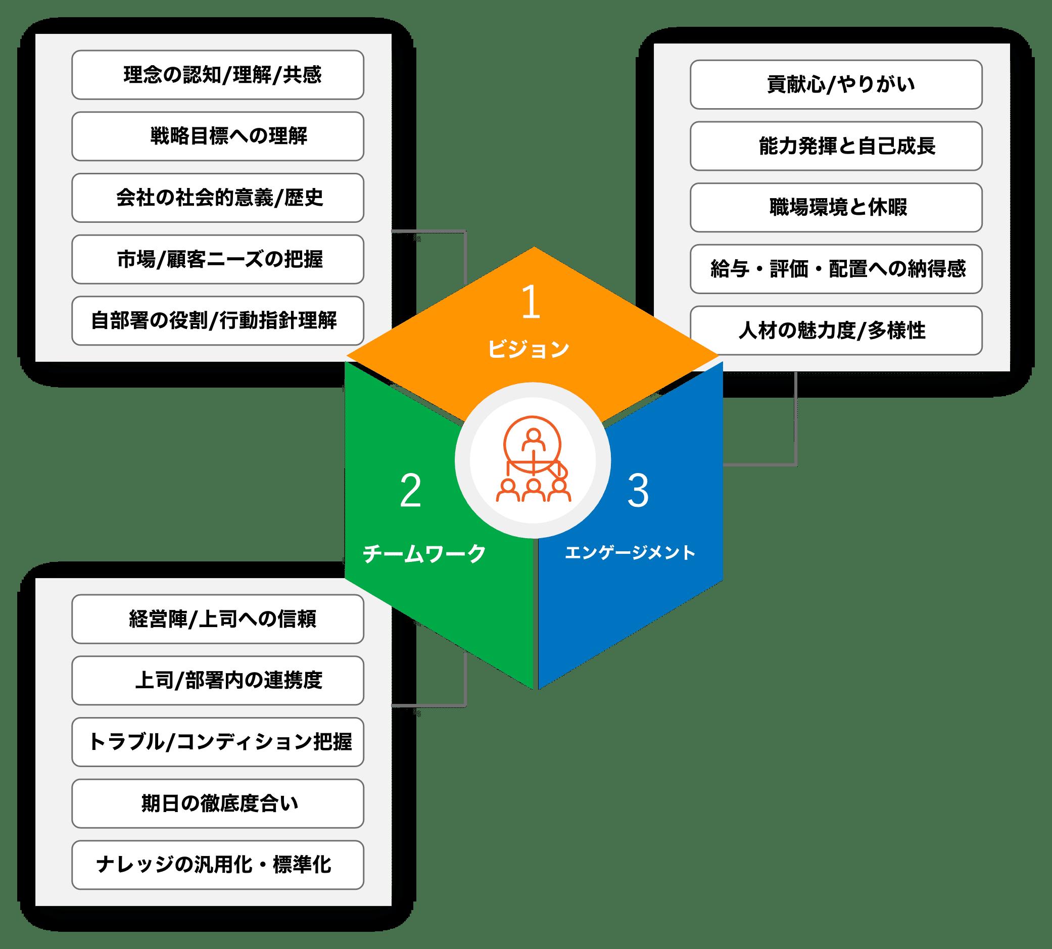 強固な組織に必要不可欠である「ビジョン浸透」「チームワーク」「エンゲージメント」の3つの指標と57項目