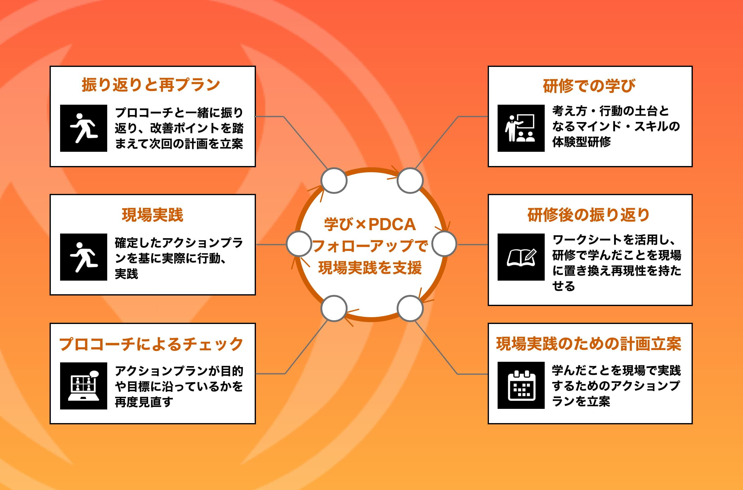 PDCA(計画→実行→振り返り→改善)の図