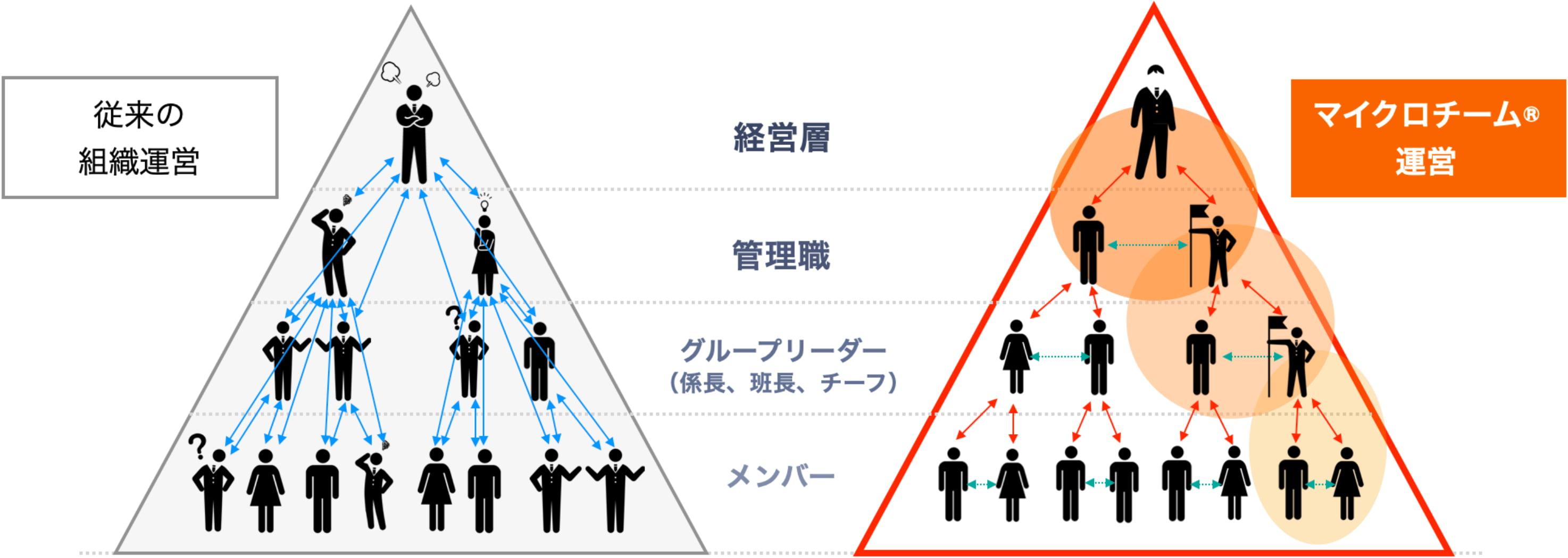 「マイクロチーム®」チームビルディング理論の図